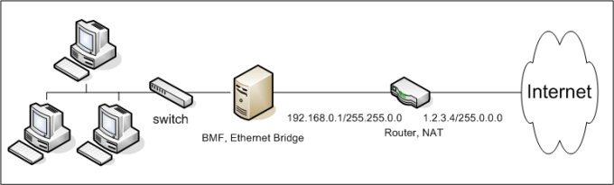 Bandwidth Management and Firewall