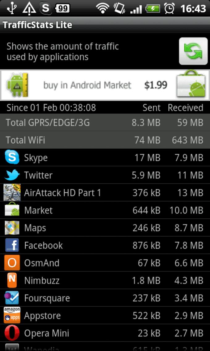 Network TrafficStats