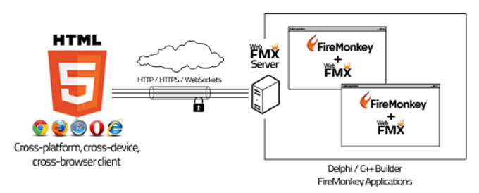 WebFMX