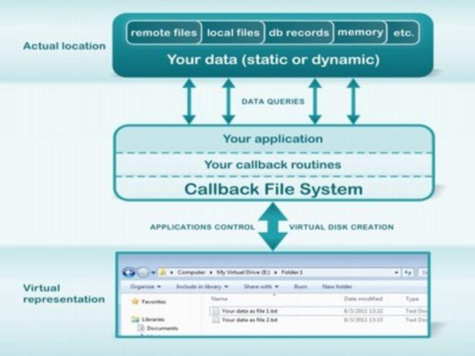 Callback File System
