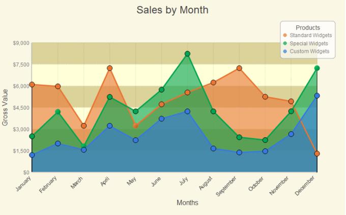 Active Graphs and Charts