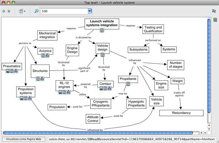 Eccezionale CmapTools per Mac - Download PX64