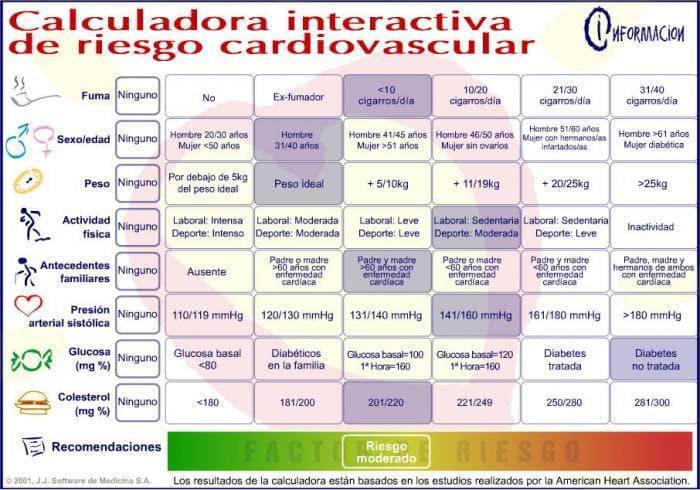 Calculadora Interactiva de Riesgo Cardiovascular