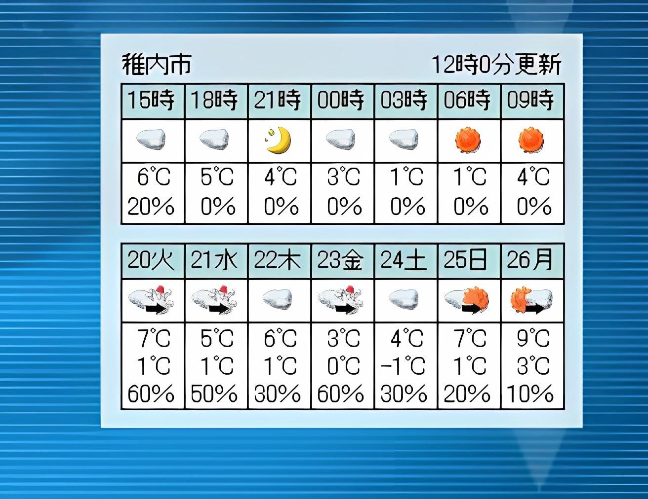 タスクトレイに天気予報