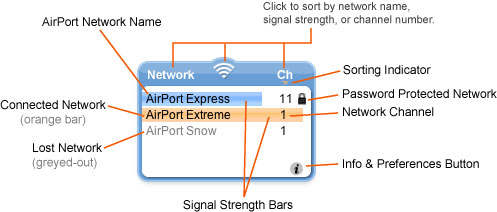 AirPort Radar Widget