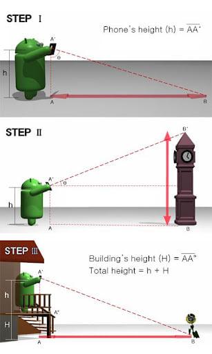 距離測定器 : Smart Measure