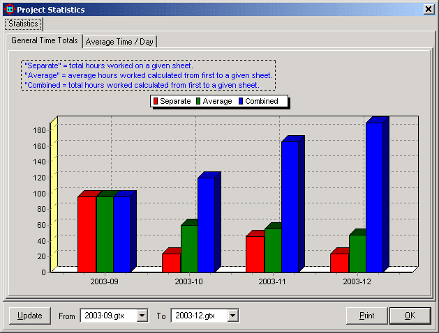 general statistics project