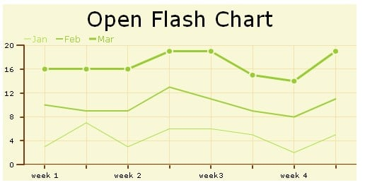 Open Flash Chart