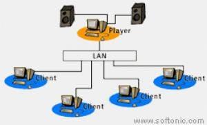 LAN Jukebox