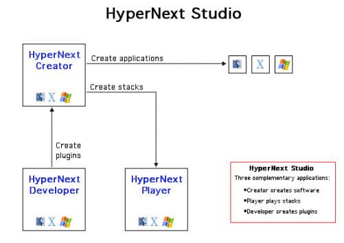 HyperNext Studio