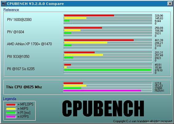 CPUBench