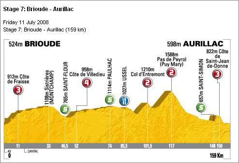 Tour de France Plug-In