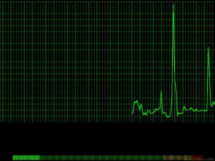 CPU Indicator Screen Saver