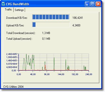 CVG Bandwidth