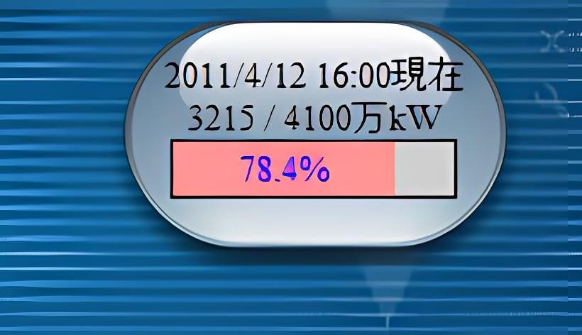 東電電力使用状況