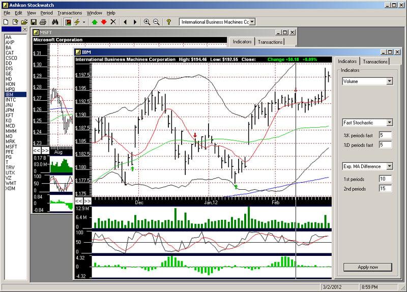 Ashkon Stock Watch