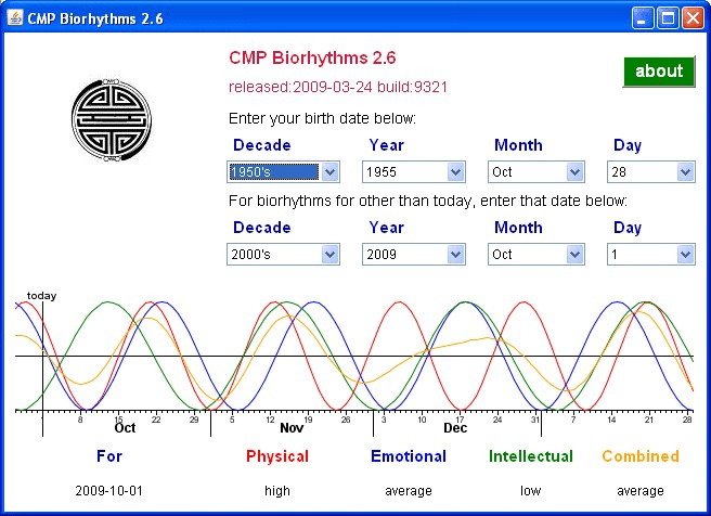 CMP Biorhythms