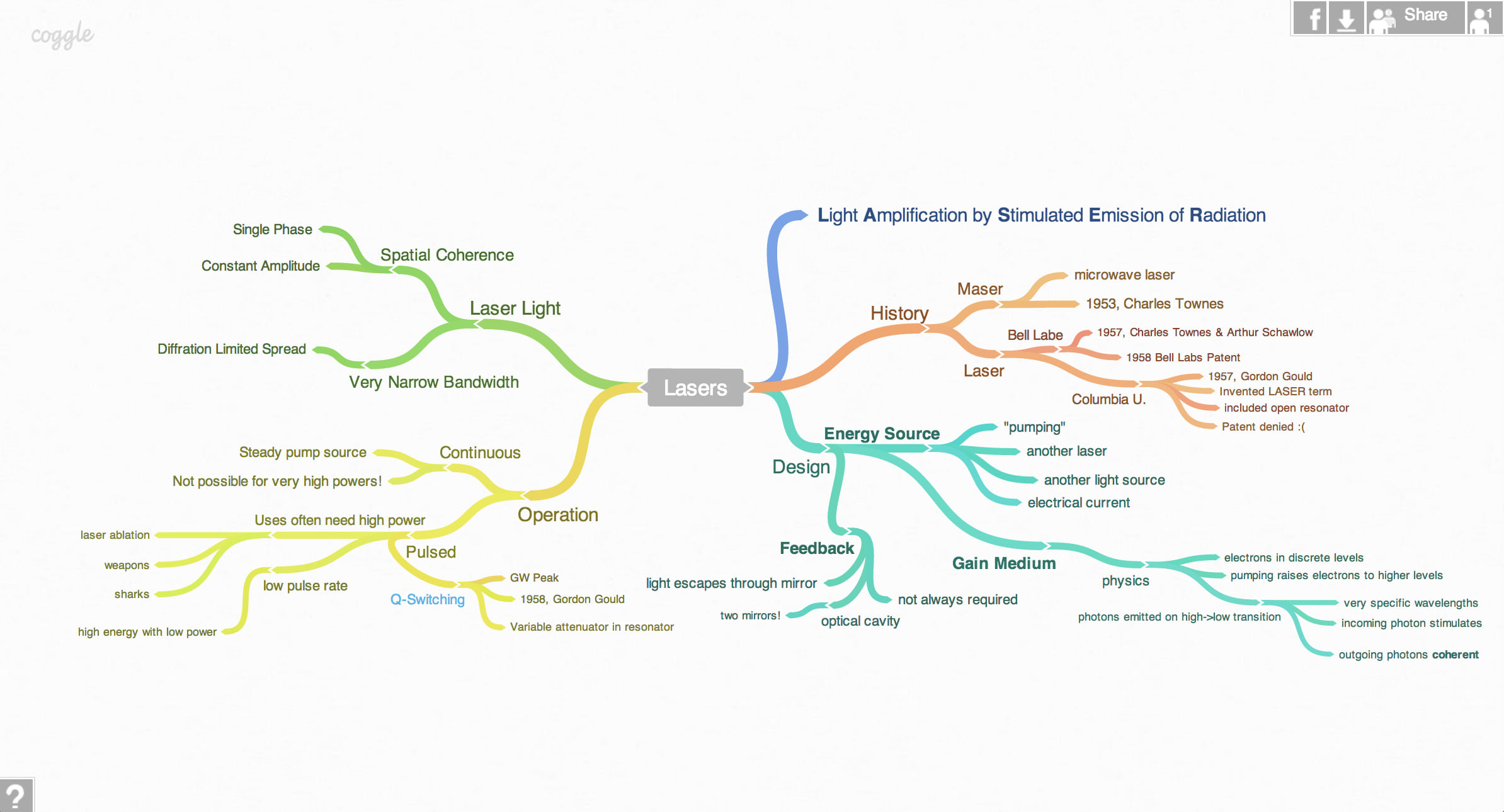 authors review - Online Free Mind Map