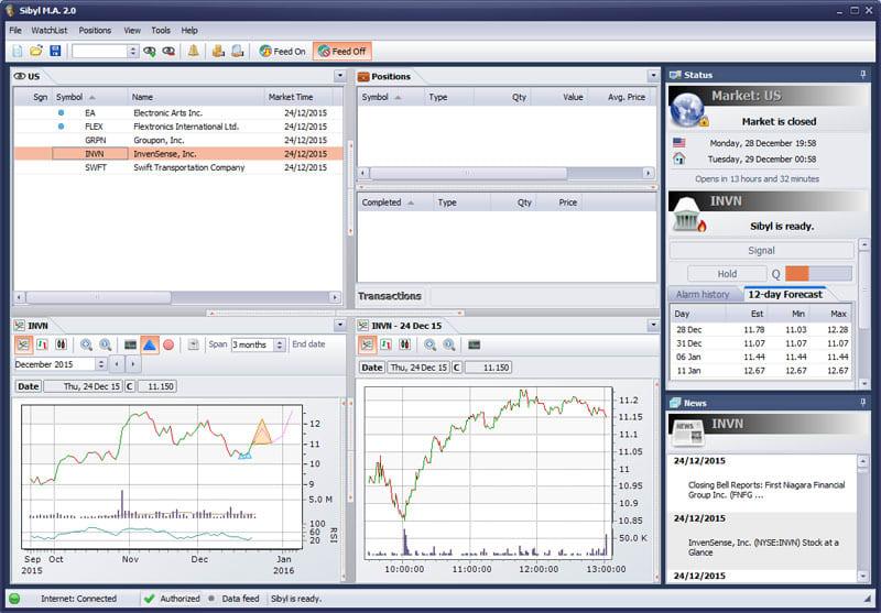Sibyl Market Analyzer 32 Bit