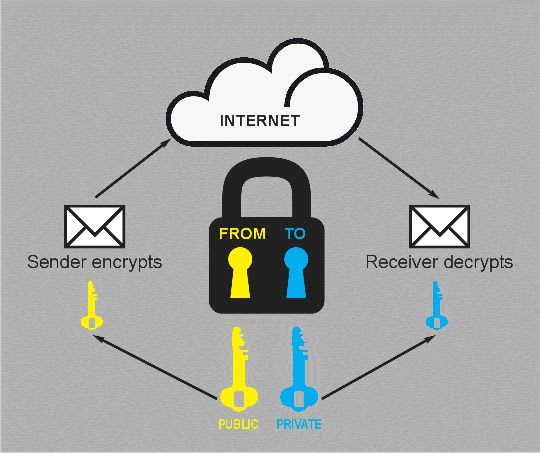 Bersoft Private Mail