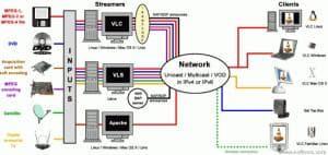 VideoLAN Server