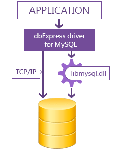 dbExpress driver for MySQL Standard