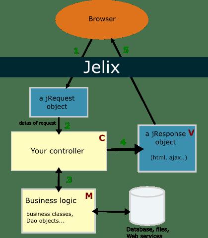 Jelix