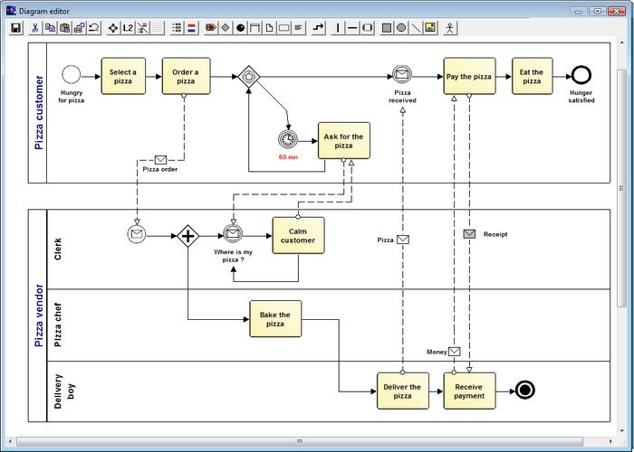 Eunomia Process Builder