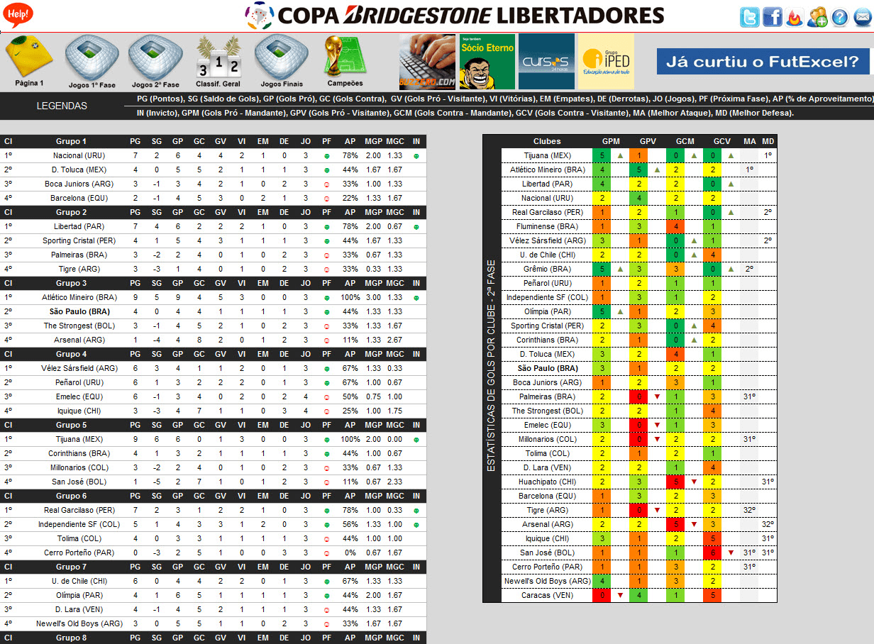 Tabela da Copa Libertadores 2013