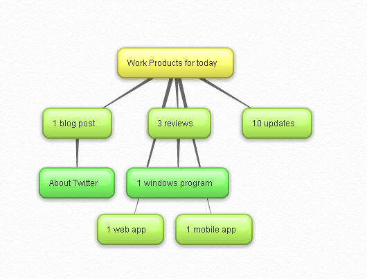 pros - Mind Map Online Tool