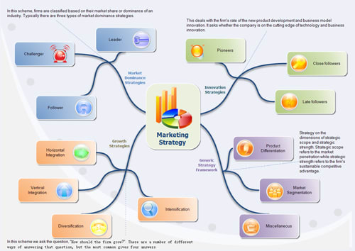it will allow you to organize your thoughts or plans in graphic form making it easier and simpler to put them into action view full description - Mind Map Generator Online