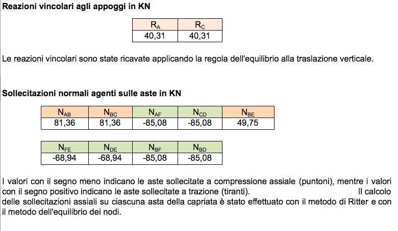 Calcolo Capriata in Legno