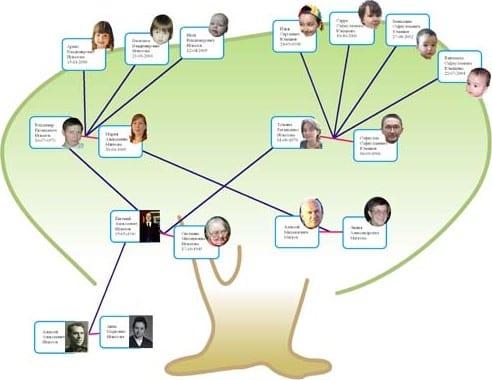 Family Tree Pilot  Descargar