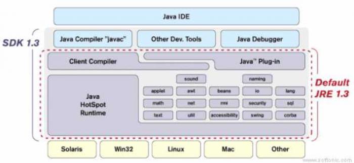 Java 2 SE Development Kit (JDK)