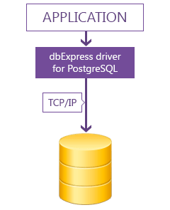 dbExpress driver for PostgreSQL Standard