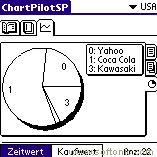 ChartPilotSP
