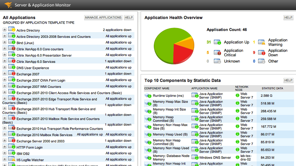 SolarWinds Server & Application Monitor