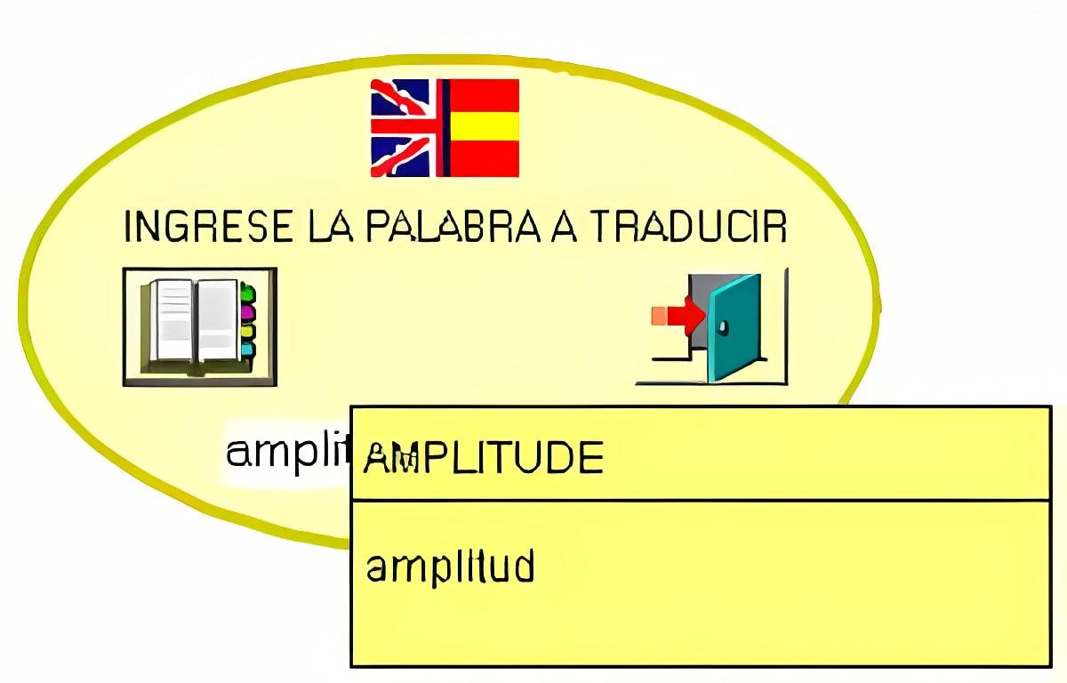 Bodie's Translator