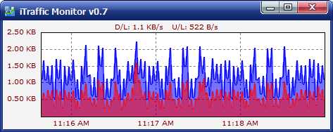 iTraffic Monitor