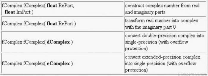 CMATH for Borland C/C++